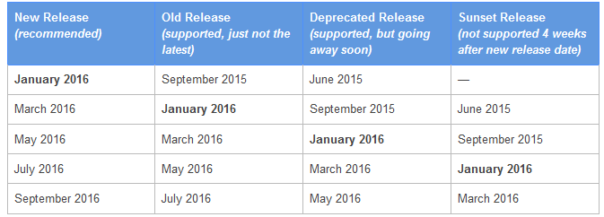 AdWords API Releasedaten