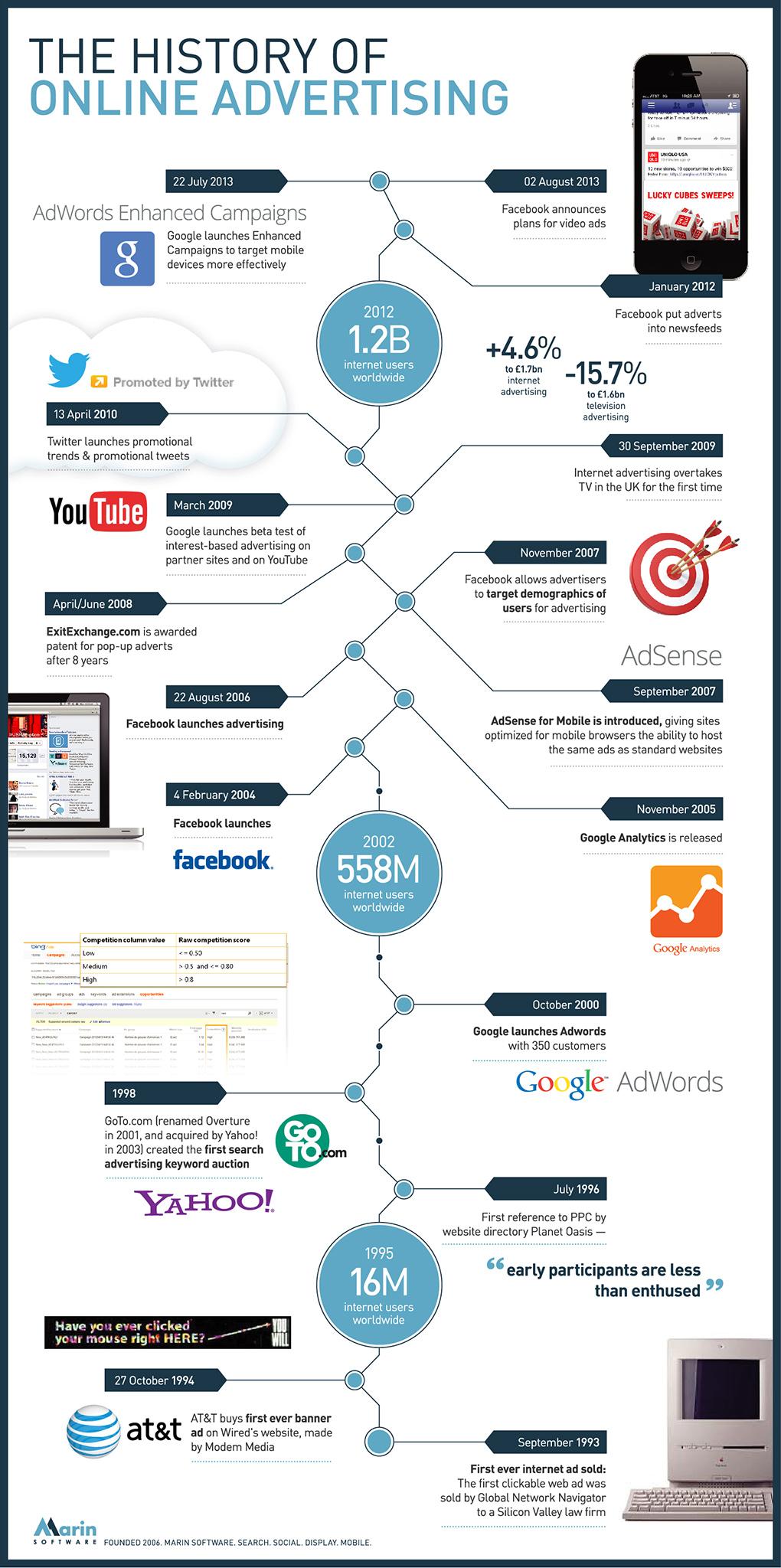 marinsoftware.com Infografik