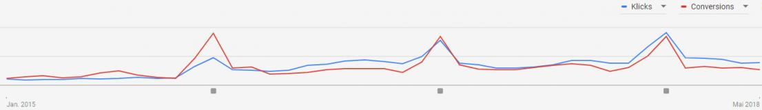 AdWords Notizen Graph