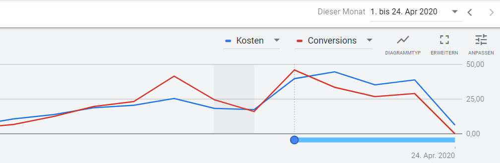 Conversion-Delay Grafik