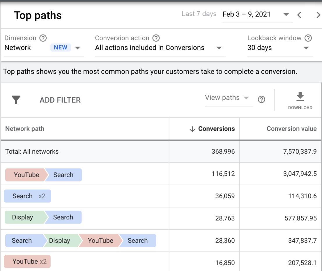 Google Attribution mit Display Ads und Youtube Ads Beta