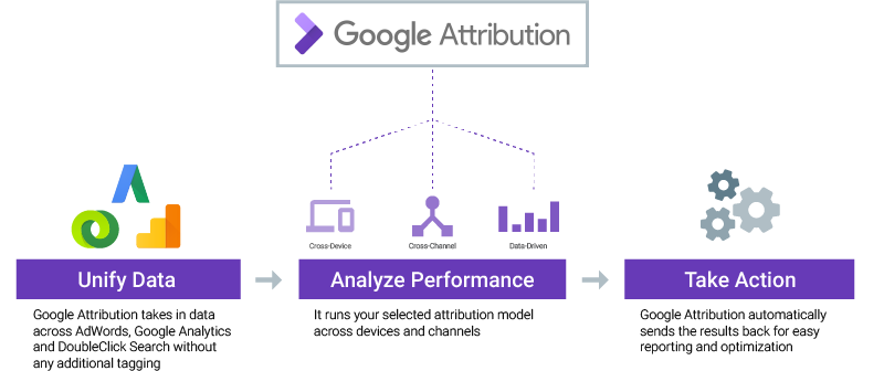 Google Attribution