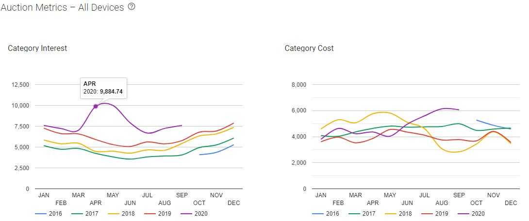 Google Market Explorer - Auction Metrics