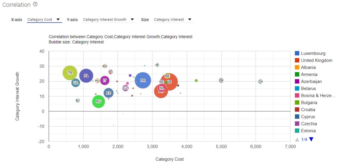 Google Market Explorer - Cost vs Growth