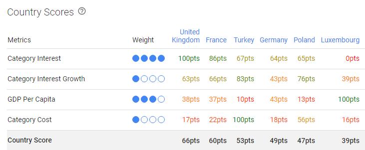 Google Market Explorer - Country Scores