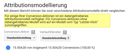 Google Adwords - datengetriebenes Attributionsmodell