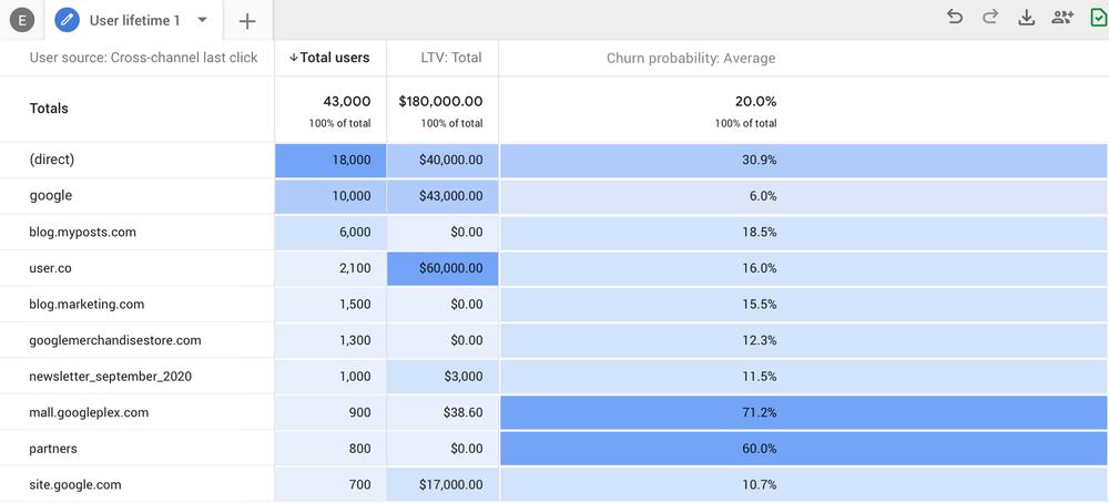 Google Analytics user lifecycle gesamtansicht