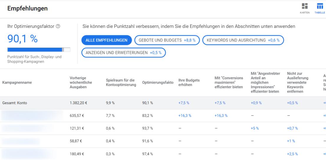 Google Ads Optimierungsfaktor Tabellenansicht