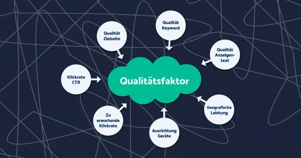 adseed - AdWords Qualitätsfaktor