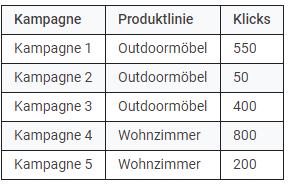 benutzerdefinierte Dimensionen Tabelle 2
