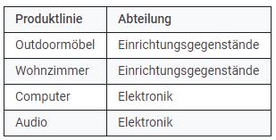 Benutzerdefinierte Dimensionen Tabelle 3