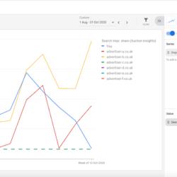 Auktionsdatenbericht im Google Ads Berichtseditor verfügbar mit neuen Übersichten