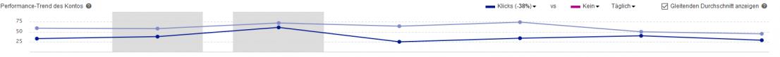Bing Ads - gleitende Durchschnittswerte