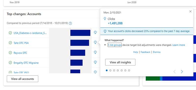 Microsoft Adverting Performance Insights Kontoebene