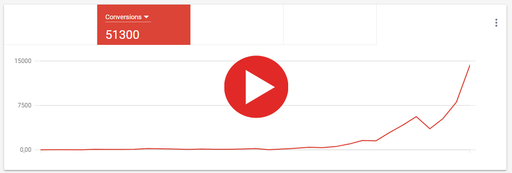 Youtube Conversion Maximierung